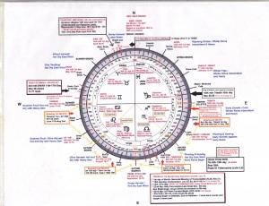Discerning Biblical Time Solar Degrees